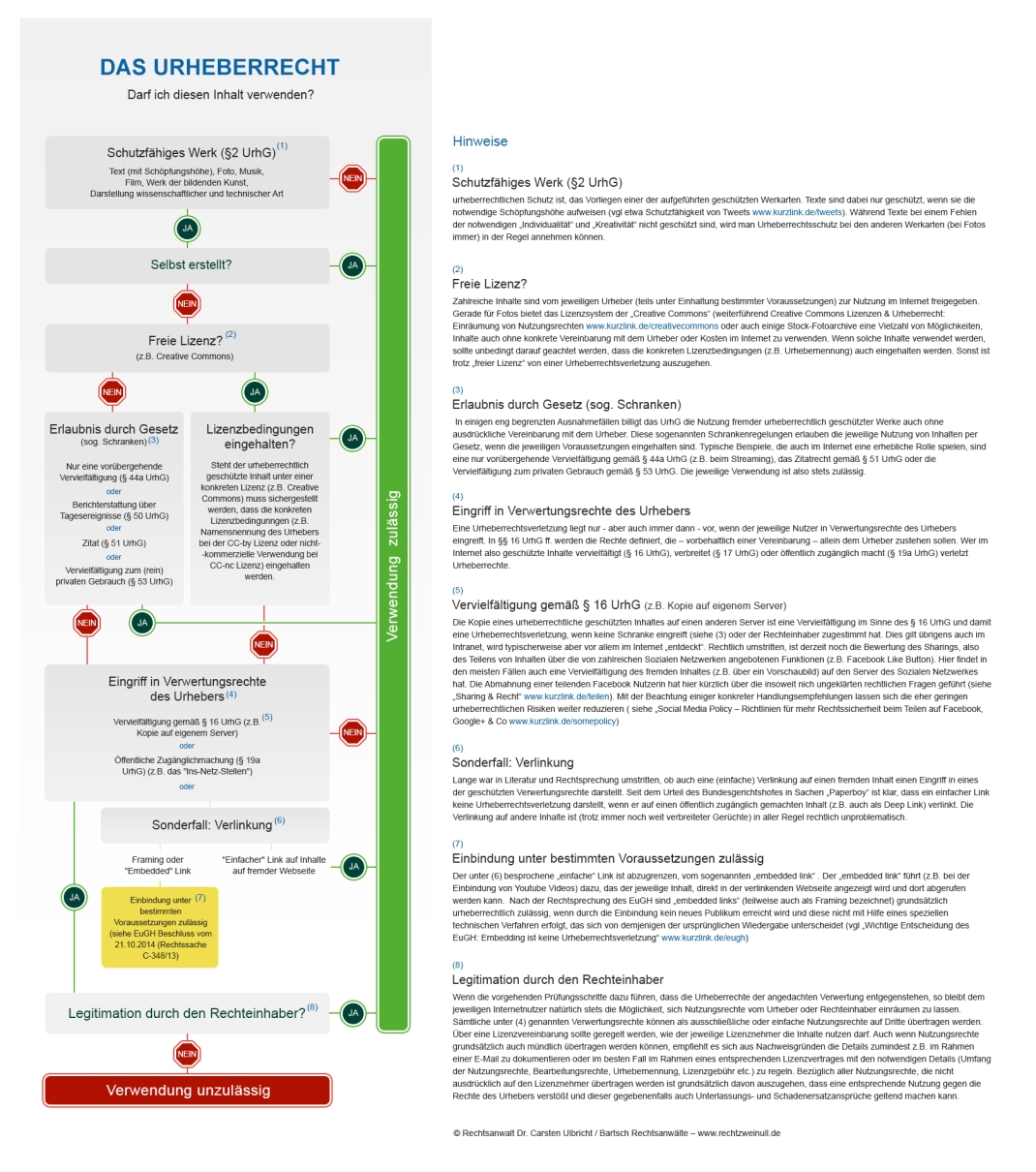 Infografik-Urheberrecht-Checkliste-2