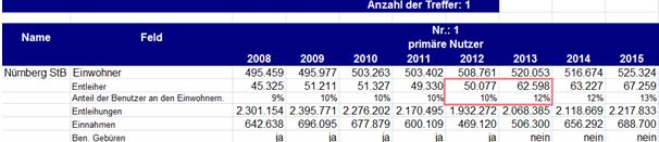 dbs-Statistik_Nürnberg