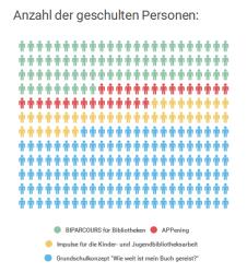 Anzahl der geschulten Personen
