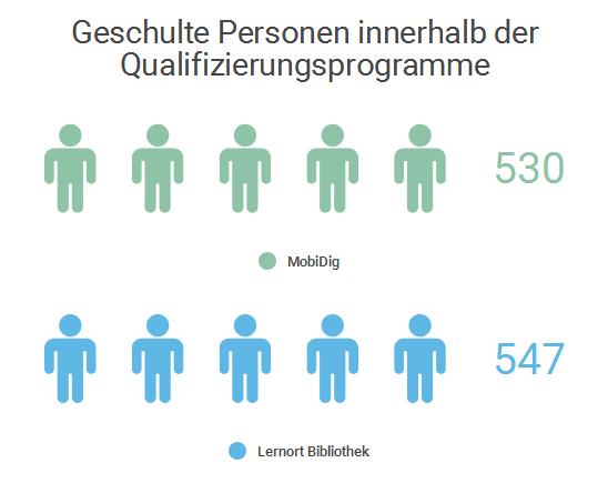 Geschulte Personen innerhalb der Qualifizierungsprogramme