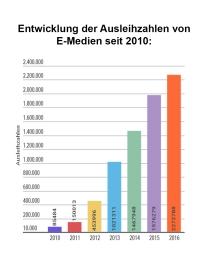Entwicklung E-Medien Ausleihzahlen