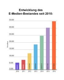 Entwicklung E-Medien-Bestand
