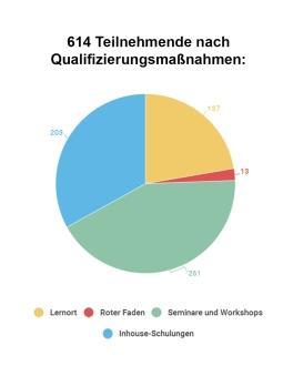 Personalqualifizierung Teilnehmer