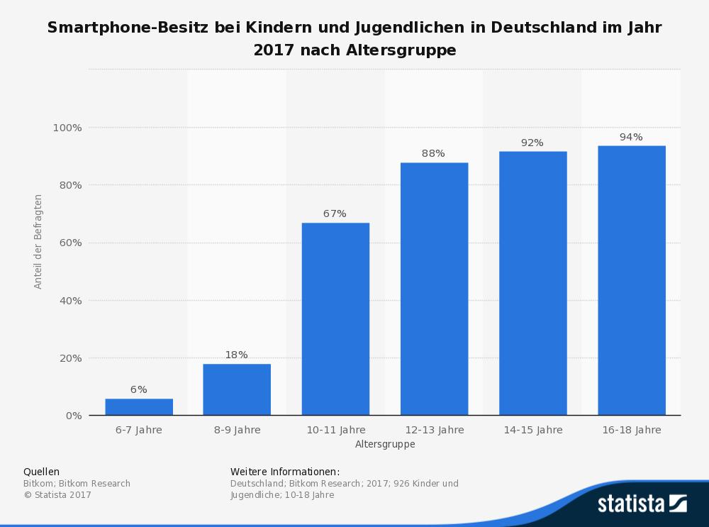 statistic_id1106_smartphone-besitz-bei-kindern-und-jugendlichen-in-deutschland-2017
