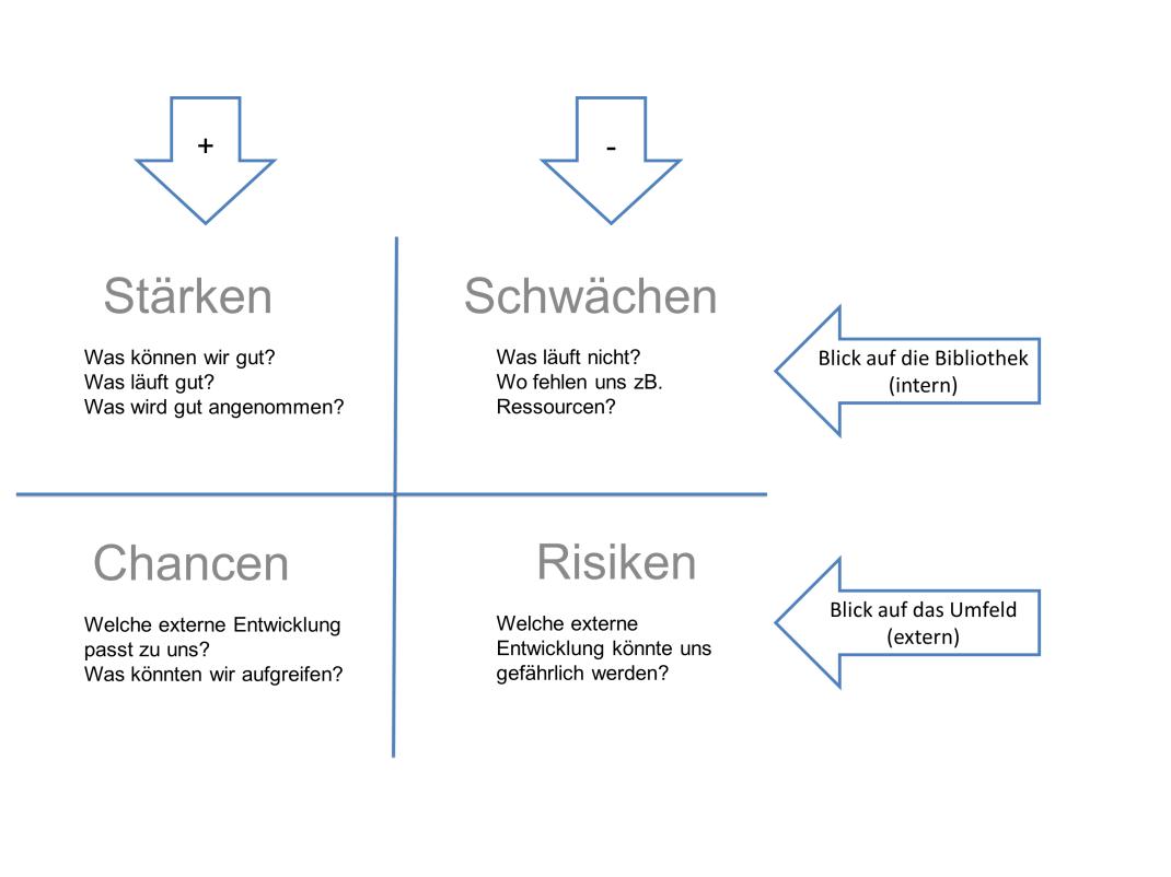 Roter Faden - SWOT-Analyse (Schema)