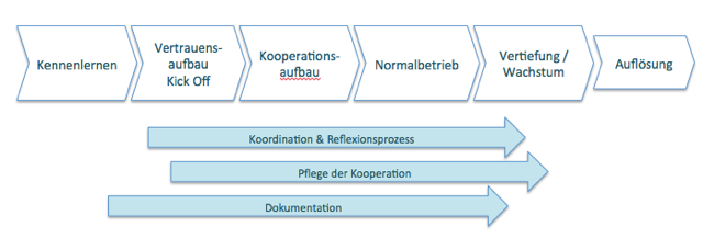 Sprachschatz_Gastbeitrag_Kooperation_18_08_07_Kooperationsphasen