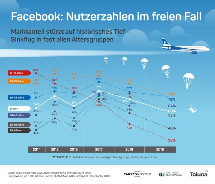 Facebook fällt frei: Marktanteil stürzt auf historisches Tief